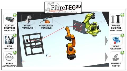 FibreTEC3D