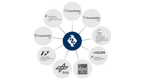 In einer Grafik wird das Forschungsnetzwerk der Fakultät Maschinenwesen dargestellt. In der Mitte befindet sich die Fakultät Maschinenwesen, dargestellt mit ihrem Logo. Davon gehen sternförmig nach außen die Logos aller 9 Partner ab