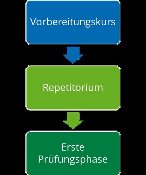 Das Bild zeigt schematisch den Übergang vom Vorbereitungskurs in die Repetitorien und von dort aus in die erste Prüfungsphase. Das Bild stellt die Möglichkeiten der Begleitung Studierender durch den Vorbereitungskurs über das erste Semester dar.
