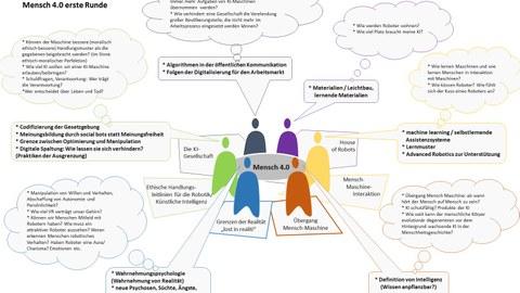 WISSENSARCHITEKTUR – Laboratory of Knowledge Architecture
