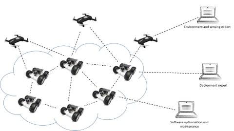Die grafische Abbildung zeigt ein Szenario zum Projekt Sniff-Bots. Auf der linken Bildseite sind mehrere Roboter abgebildet, die durch Linien mit einander verbunden sind. Rechts daneben sieht man drei Computer, die ebenfalls mit den Roboter verbunden sind