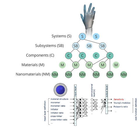 Hierarchischer Strukturaufbau eines künstlichen Systems