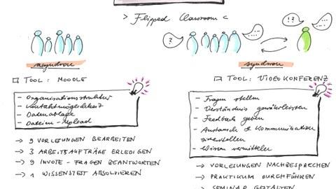 In der Abbilung ist das Flipped Classroom Konzept mit synchronem und asynchronem Anteil der Lehre gezeigt
