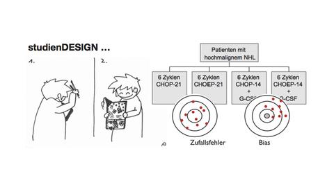 Bild Studiendesign und Metaanalyse