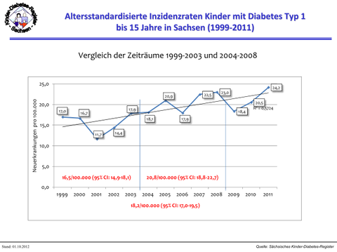 Epidemiologie des Typ-1-Diabetes (DMT1) im Kindes- und Jugendalter