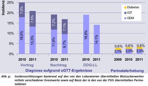 Epidemiologie des Gestationsdiabetes (GDM)
