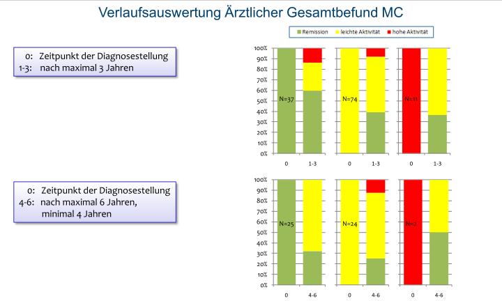 Fachkommission diabetes Sachsen Alemania