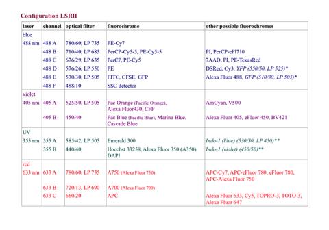 Konfiguration LSR II