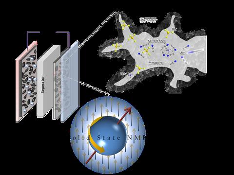 Porous-Carbon
