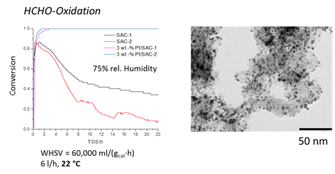 Metallische-Nanopartikel