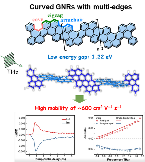 JACS 11_2020_curved graphene nanoribbon