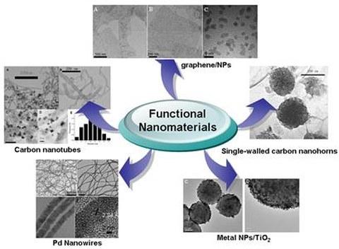 Herstellung von funktionellen Nanomaterialien und ihre Anwendung in Biosensorik und Biobrennstoffzellen