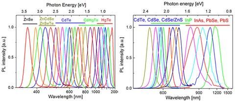 Spektralbereich der fluoreszierenden Materialen, synthetisiert in wässrigen (links) und in organischen (rechts) Lösungsmitteln