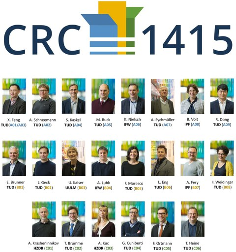 CRC 1415 Poster