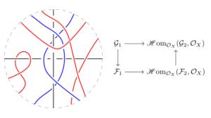 Verschlingung und kommutatives Diagramm