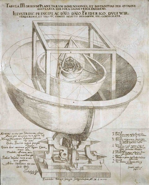 Kepler's Platonic solid model of the solar system from Mysterium Cosmographicum (1596)