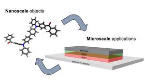 Scheme Nano to Micro