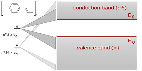 Visualisierung: Leitungs-und Valenzband