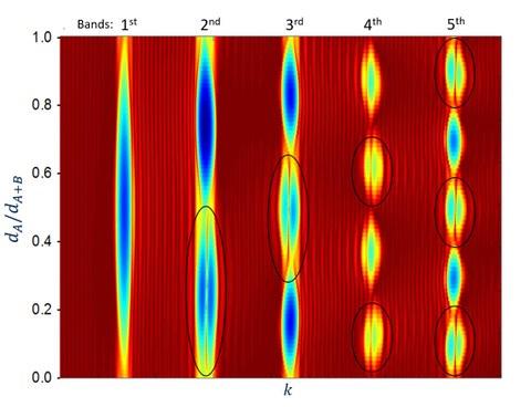 Abbildung: Berechnete Transmission zweier angrenzender 1D photonischer Kristalle. Resonante Randzustände (schwarze markiert)) erscheinen für unterschiedliche topologische Bänder der Kristalle.