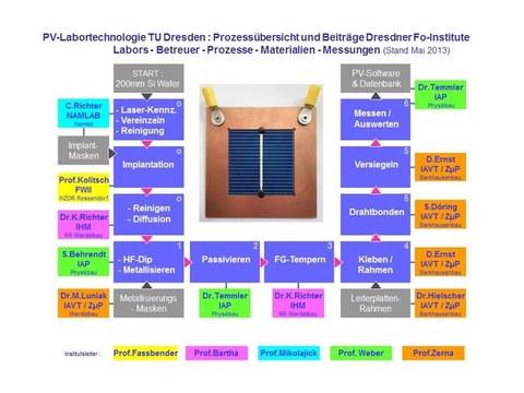 PV-Labortechnologie an der TU Dresden
