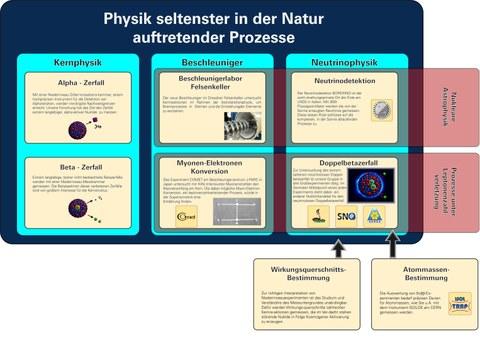 Forschungsschwerpunkte der Arbeitsgruppe Kern- und Neutrinophysik