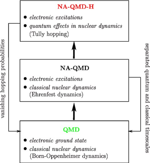 Hierarchy of ab initio MD methods: QMD, NA-QMD and NA-QMD-H. The left and right linkages indicate that both non-adiabatic approaches naturally merge into the adiabatic QMD limit under certain conditions.
