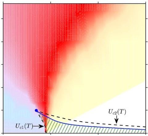 Mott quantum criticality