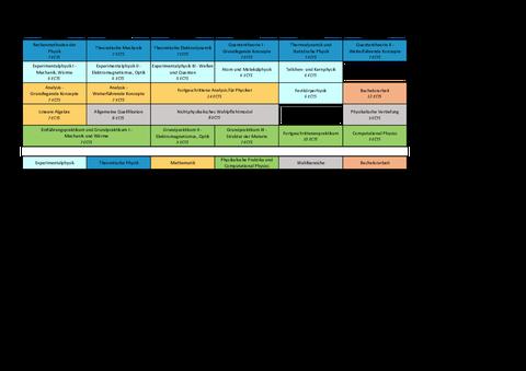 Studienablaufplan Bachelor seit 2020