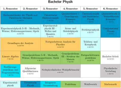Sudienablaufplan Bachelor