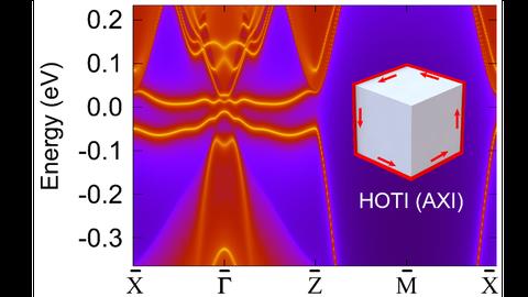 Elektronische Grenzzustände von Neptunium-Bismut (NpBi), einem idealen topologischen Isolator, der in der vorliegenden Studie entdeckt wurde.