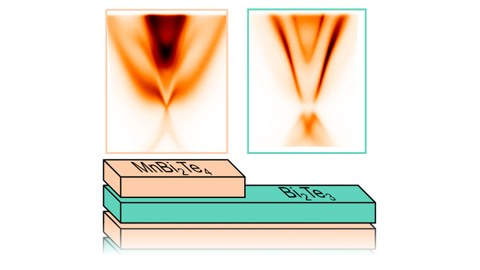 """The left picture shows the measurement results for manganese bismuth telluride with a magnetic atomic layer (""""MnBi2Te4"""") at the surface. On the right one can see the measurement results for a different atomic structure (non-magnetic """"Bi2Te3"""" as the top layer). The results illustrate to what extent the electrons behave topologically on the material surface and whether dissipationless current conduction is possible."""