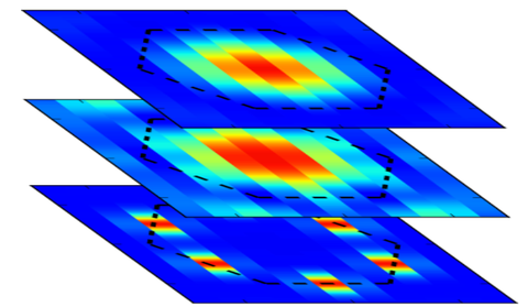Dynamik Kiatev-Heisenberg-Modell