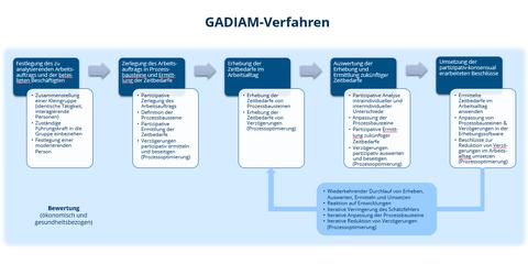 GADIAM-Verfahren