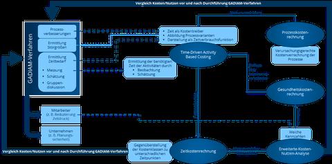 Rechnungsmodell zur ökonomischen und gesundheitsbezogenen Bewertung der Ergebnisse