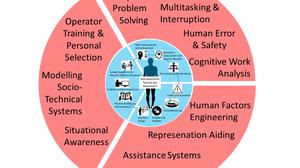 Lehre Überblick Ingenieurpsychologie