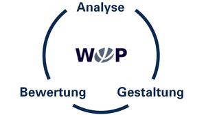 """Trias:  drei Begriffe  """"Analyse"""" """"Bewertung"""" """"Gestaltung"""" umkreisen das englische Logo der Professur """"WOP"""""""