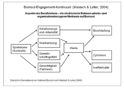 Grafik Burnout-Engagement-Kontinuum