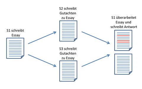 1 Essay wird in 2 Gutachten begutachtet auf welche 1 Antwort und Überarbeitung folgt