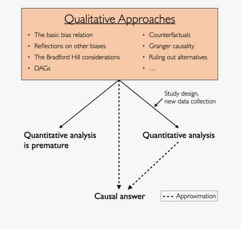 Schema about Causality