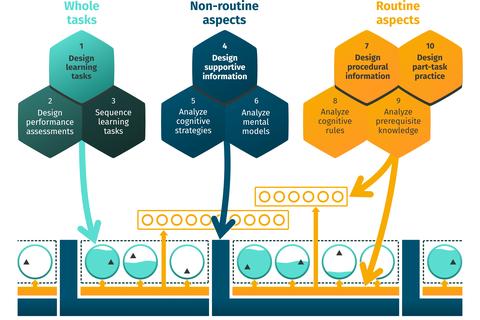 Schematische Abbildung der 10 Schritte des 4C/ID Modells