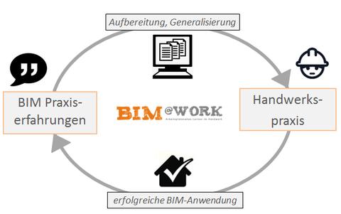 BIM@work vermittelt BIM-Praxiserfahrungen aus dem Handwerk in die Handwerkspraxis
