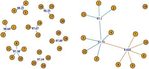 Beispiele komplexer Abhängigkeitsstrukturen, welche mittels distance multivariance rekonstruiert werden konnten.