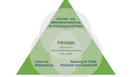 Die Kernarbeitsfelder von PRISMA bilden die interdisziplinäre Konzept- und Methodenentwicklung und Lehre & Weiterbildung sowie Beratung für Politik, Wirtschaft und Gesellschaft.