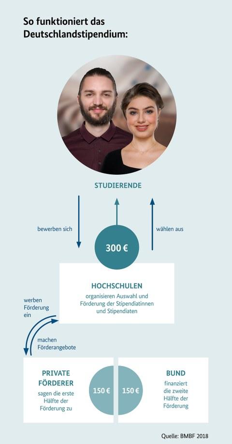 Infografik BMBF