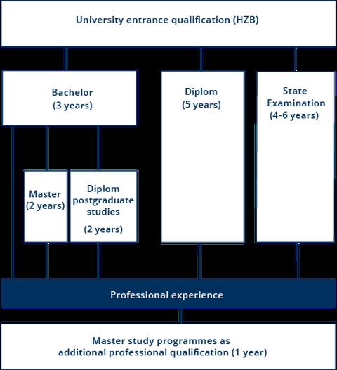 Graphik zu Studienabschlüssen an der TU Dresden (Bachelor 3 Jahre, Master 2 Jahre, Diplom 5 Jahre, Staatsprüfung 4-6 Jahre)