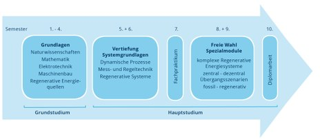 graphische Darstellung des Studienablaufes vom Studiengang Regenerative Energiesysteme