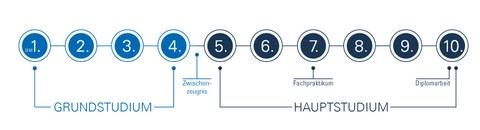 graphisches Schema des Studienablaufes für Bachelorstudiengänge der Fakultät Maschinenwesen. Vom 1. bis 4. ist das Hauptstudium und vom  5. bis 10. Semester das Hauptstudium.