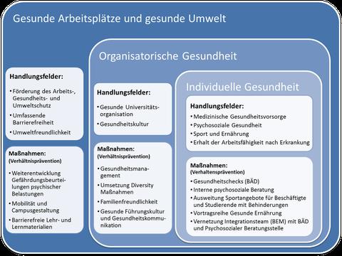 Übersichtsgrafik UGM