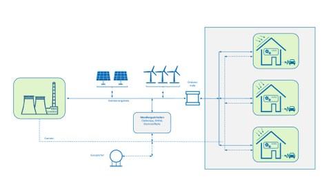 Darstellung eines dezentralen Energiesystems