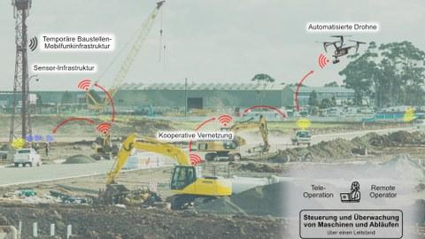 Foto einer Baustelle mit verschiedenen Baggern und Kränen.